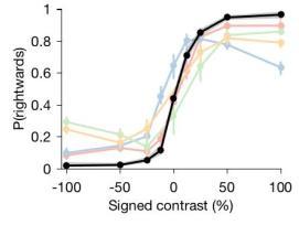 Standardizing mouse behavior